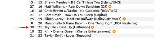 Top 40 Digital Chart Jay Elle